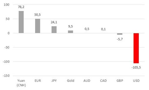 Net FX and gold purchases